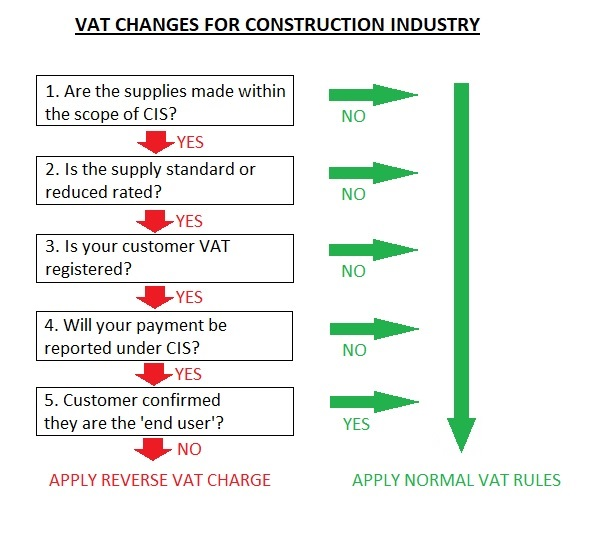 VAT Changes for Construction Industry